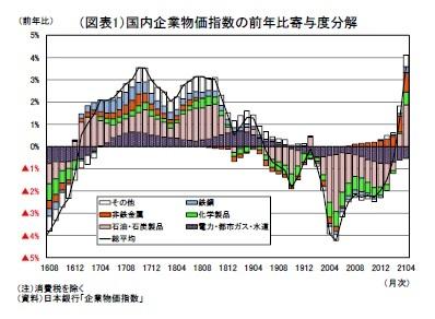 (図表1)国内企業物価指数の前年比寄与度分解