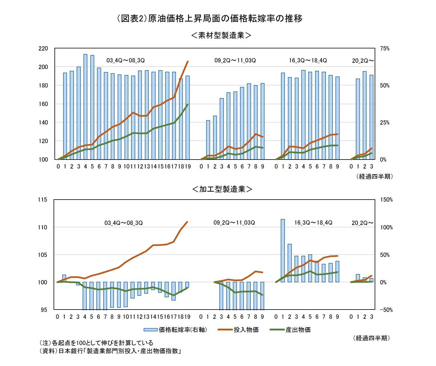 (図表2)原油価格上昇局面の価格転嫁率の推移