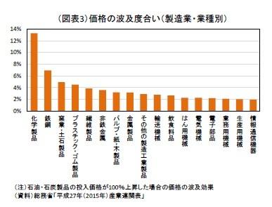 (図表3)価格の波及度合い(製造業・業種別)