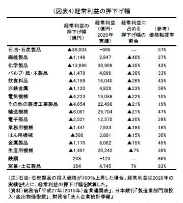 (図表4)経常利益の押下げ幅