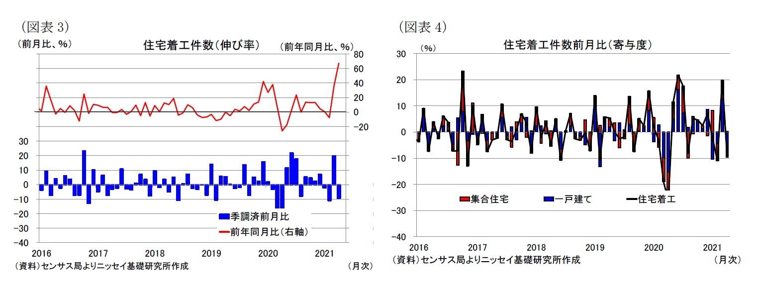 (図表3)住宅着工件数(伸び率)/(図表4)住宅着工件数前月比(寄与度)