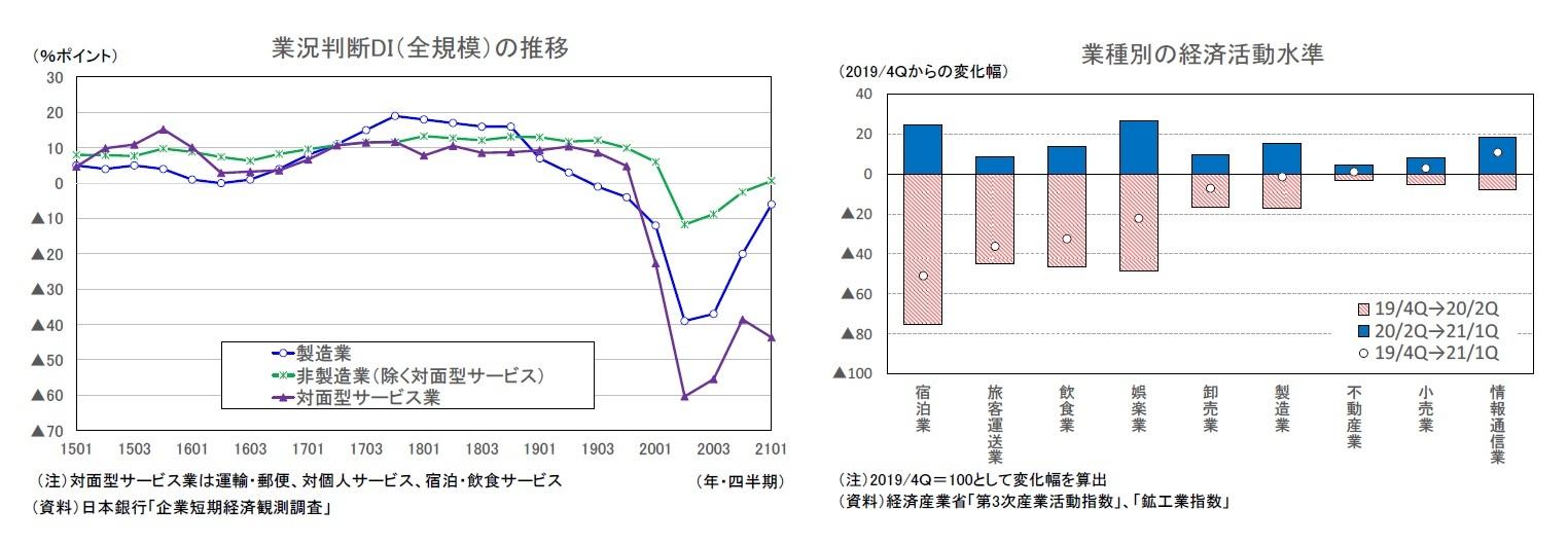 業況判断DI(全規模)の推移/業種別の経済活動水準