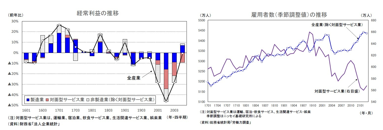 経常利益の推移/雇用者数(季節調整値)の推移