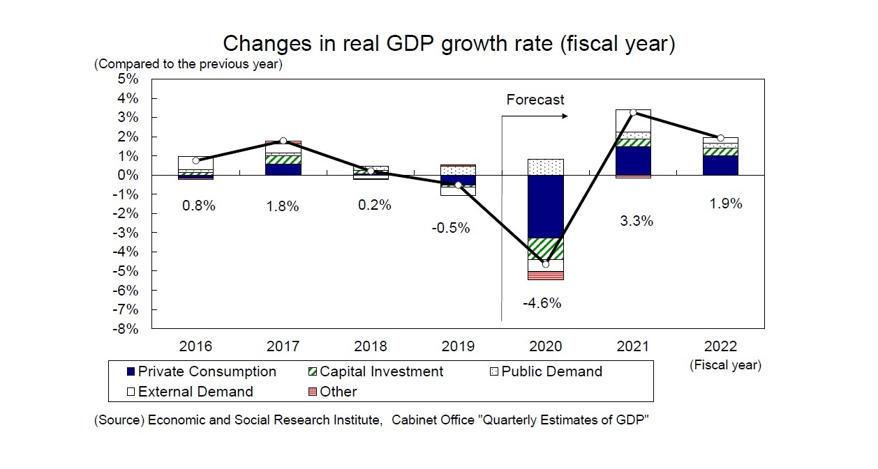 Changes in real GDP growth rate (fiscal year)