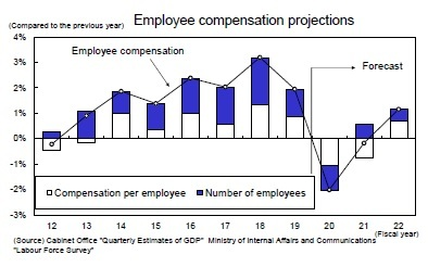 Employee compensation projections