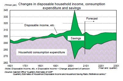 Changes in disposable household income, consumption expenditure and savings