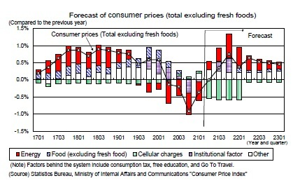Forecast of consumerprices (total excluding fresh foods)