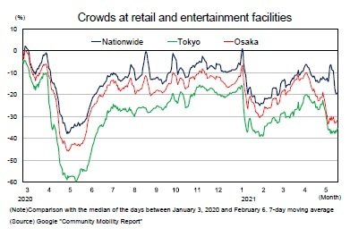 Crowds at retail and entertainment facilities