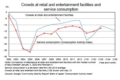 Crowds at retail and entertainment facilities and service consumption