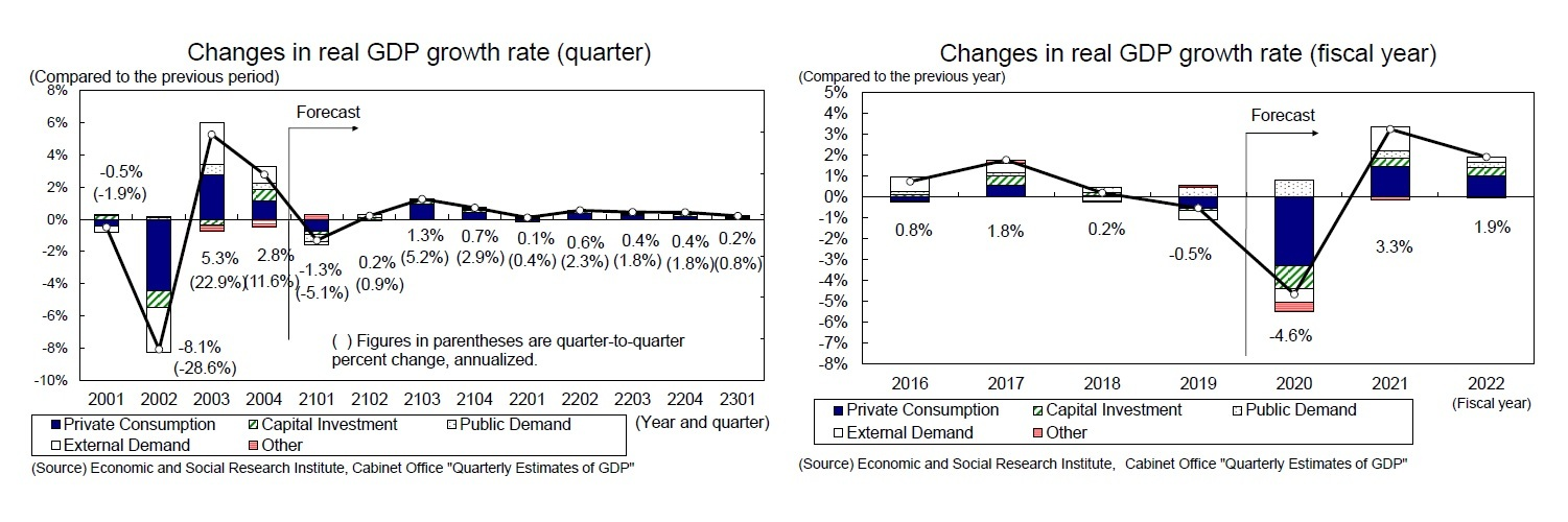 Changes in real GDP growth rate (quarter)/Changes in real GDP growth rate (fiscal year)