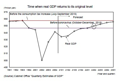 Time when real GDP returns to its original level
