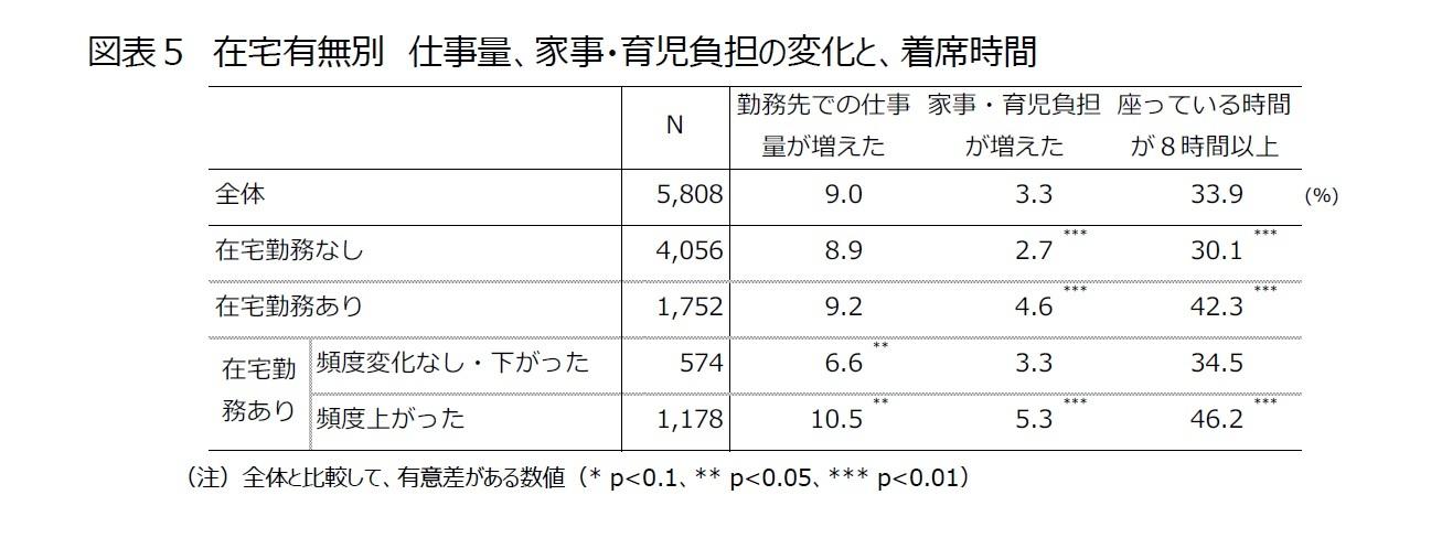 図表5 在宅有無別 仕事量、家事・育児負担の変化と、着席時間