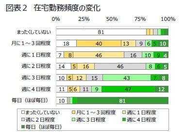 図表2 在宅勤務頻度の変化