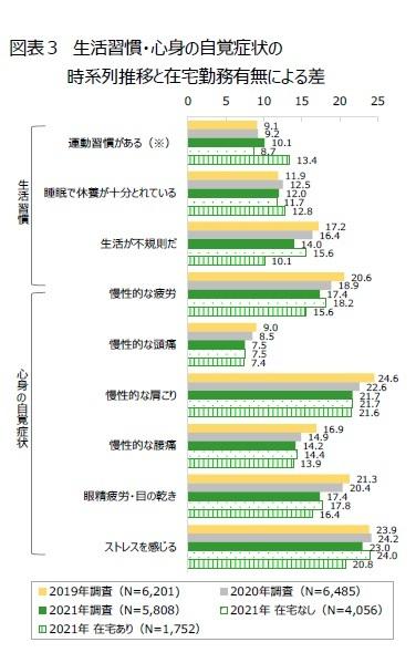 図表3 生活習慣・心身の自覚症状の時系列推移と在宅勤務有無による差