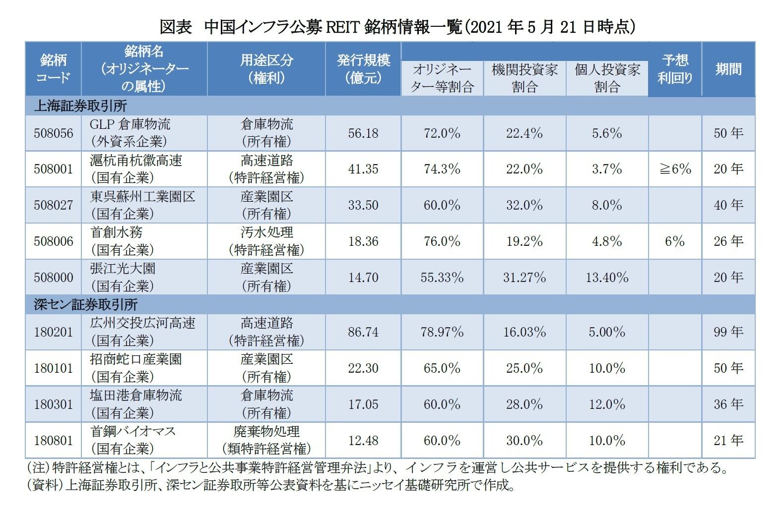 図表 中国インフラ公募REIT銘柄情報一覧(2021年5月21日時点)