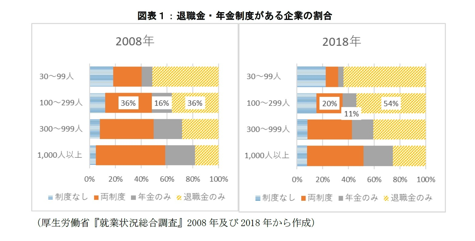 図表1:退職金・年金制度がある企業の割合