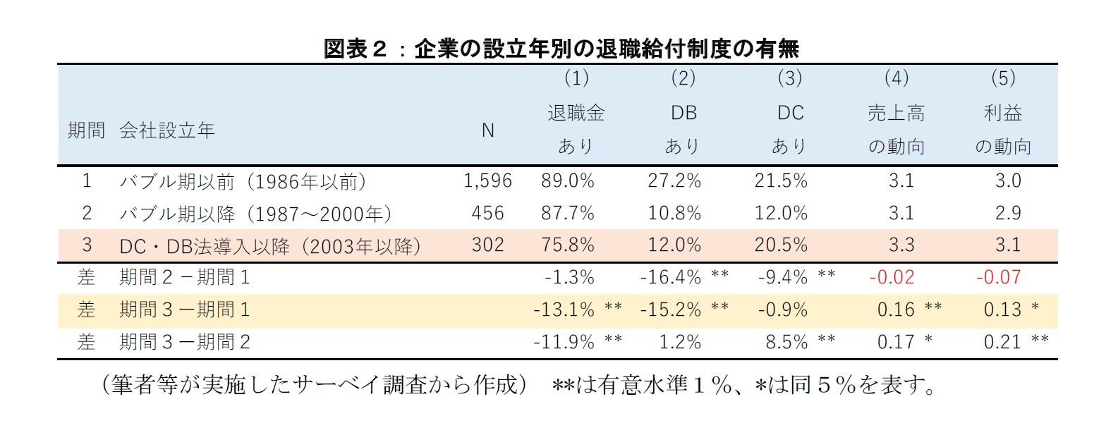 図表2:企業の設立年別の退職給付制度の有無