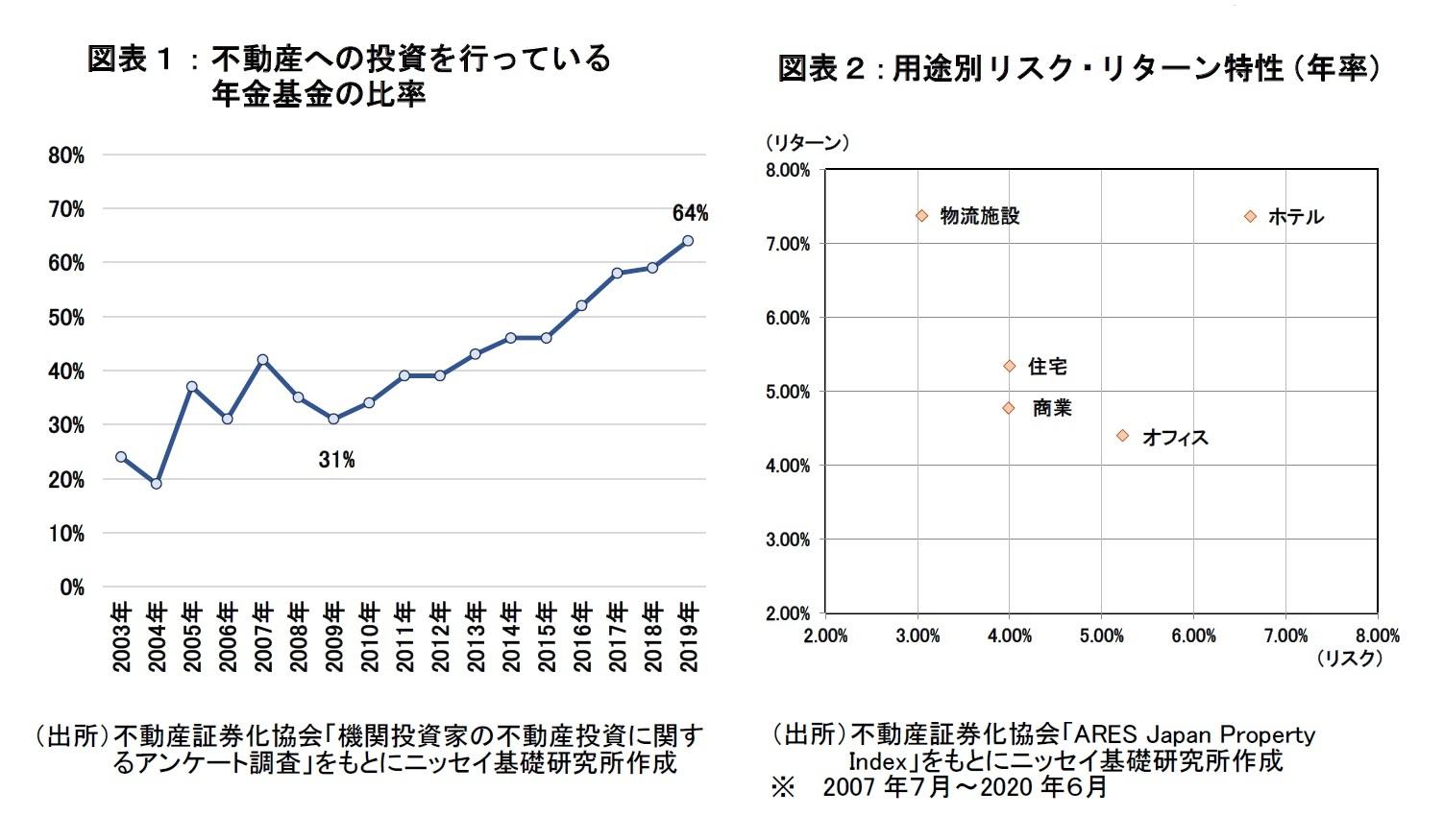図表1、2:不動産への投資を行っている年金基金の比率、用途別リスク・リターン特性
