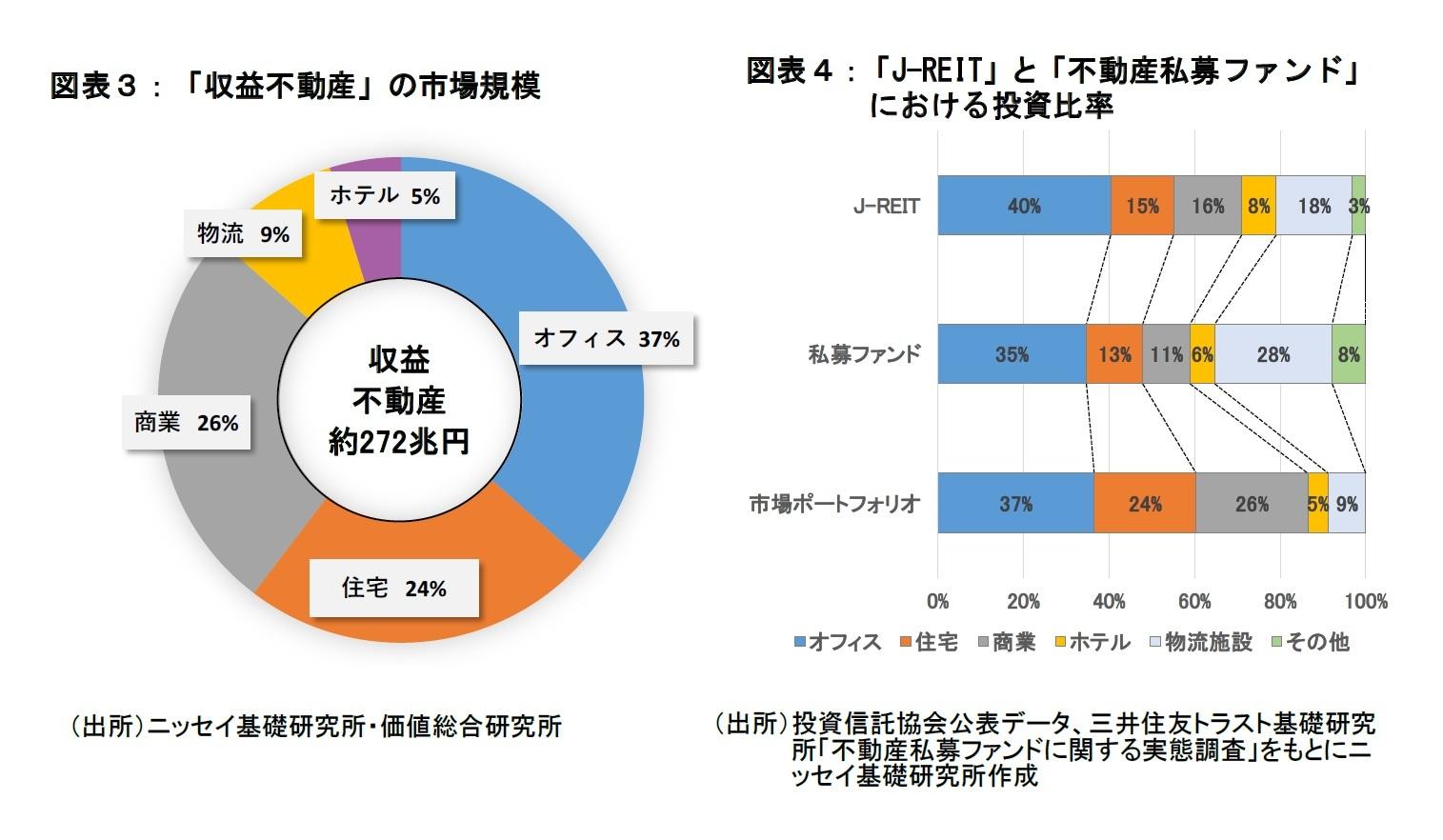 図表3、4:収益不動産の市場規模、J-REITと不動産私募ファンドにおける投資比率