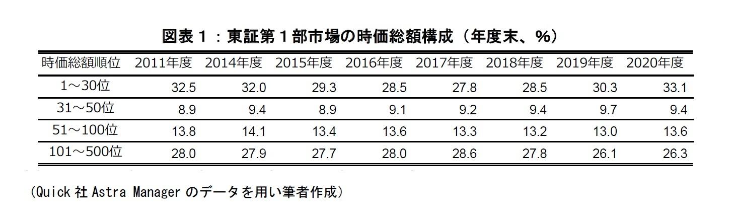 図表1:東証第1部市場の時価総額構成