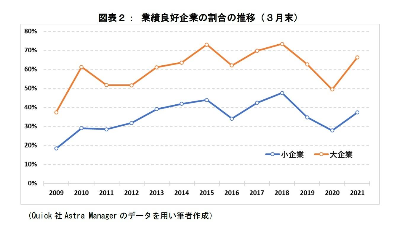 図表2:業績良好企業の割合の推移