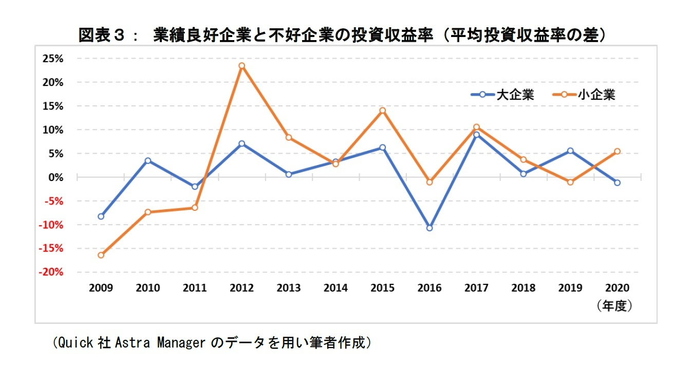 図表3:業績良好企業と不好企業の投資収益率