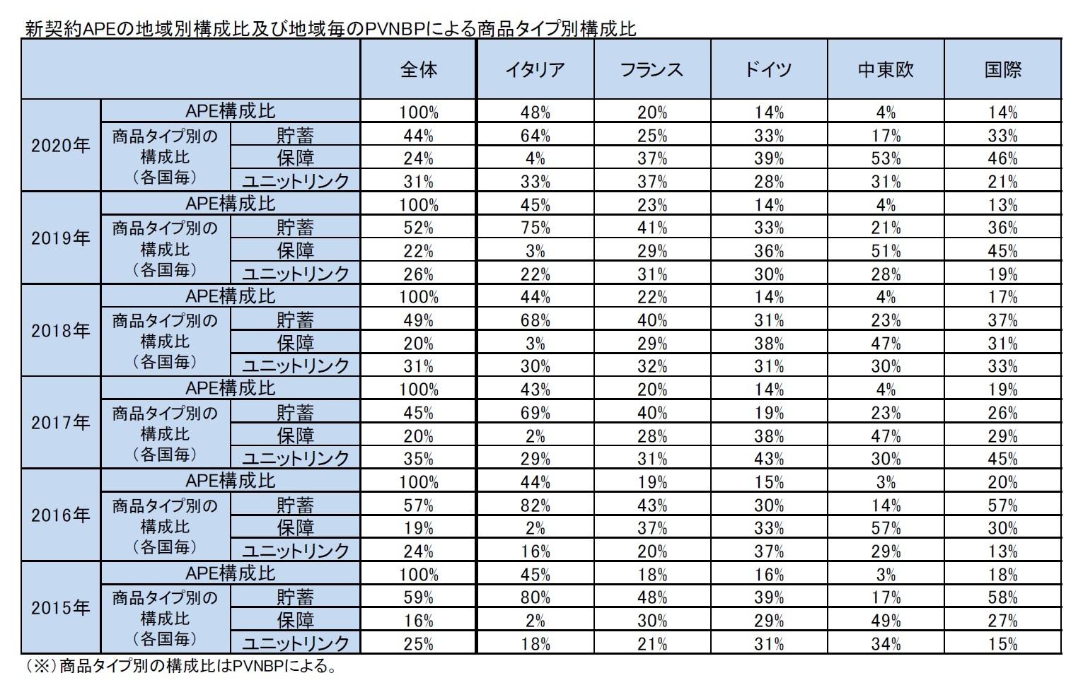 新契約APEの地域別構成比及び地域毎のPVNBPによる商品タイプ別構成比
