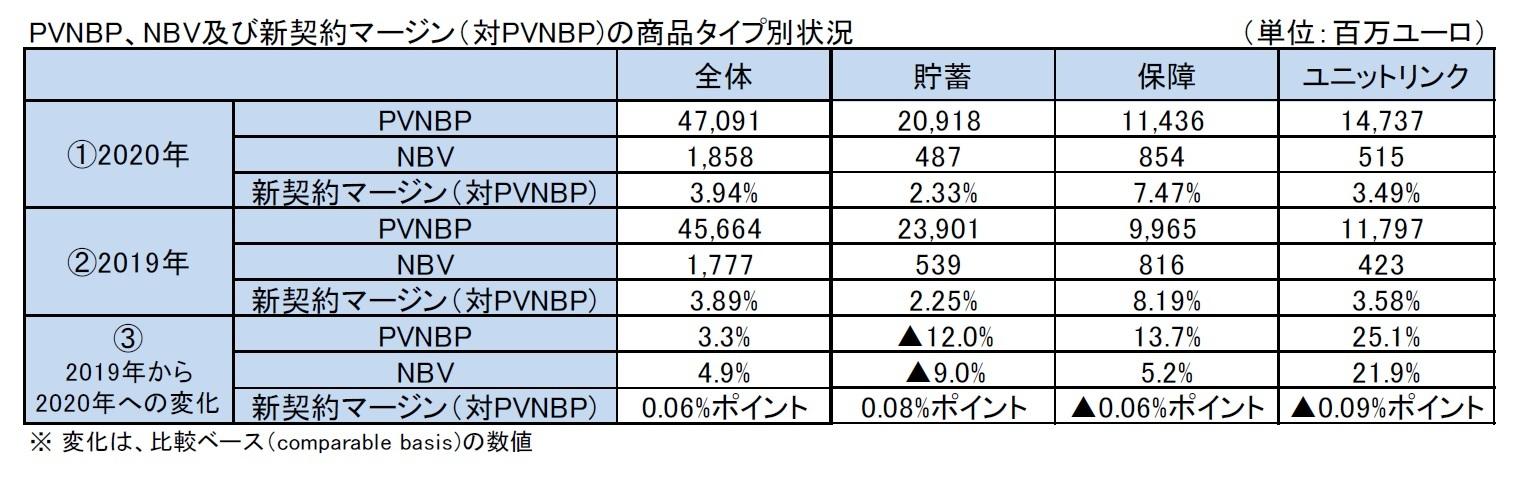 PVNBP、NBV及び新契約マージン(対PVNBP)の商品タイプ別状況