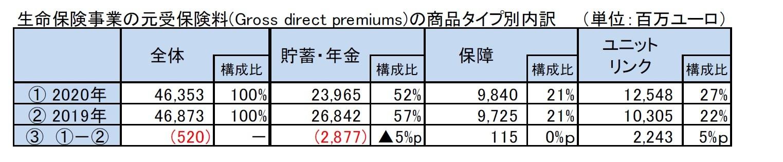 生命保険事業の元受保険料(Gross direct premiums)の商品タイプ別内訳
