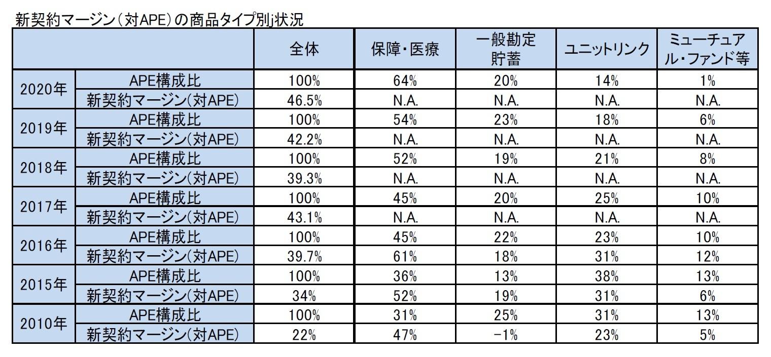 新契約マージン(対APE)の商品タイプ別j状況