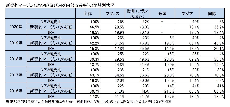 新契約マージン(対APE)及びIRR(内部収益率)の地域別状況