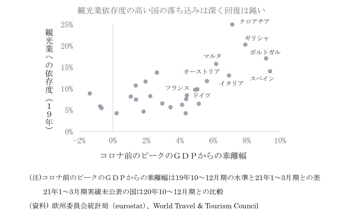 観光業依存度の高い国の落ち込みは深く回復は鈍い