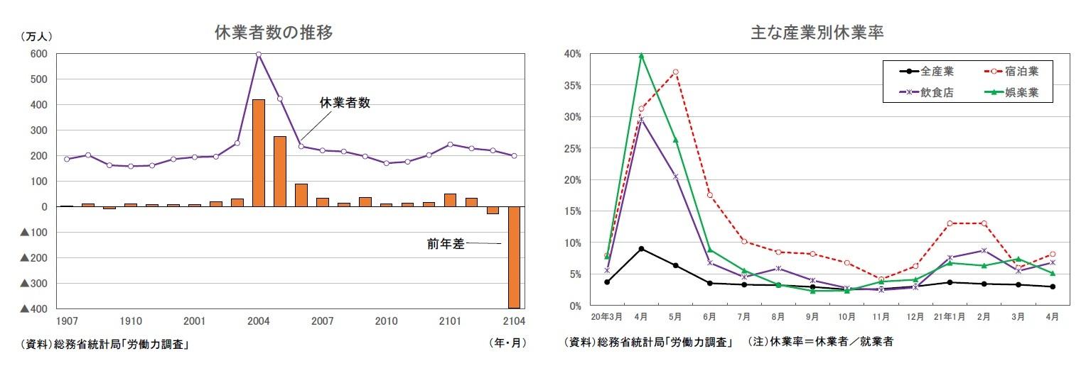 休業者数の推移/主な産業別休業率