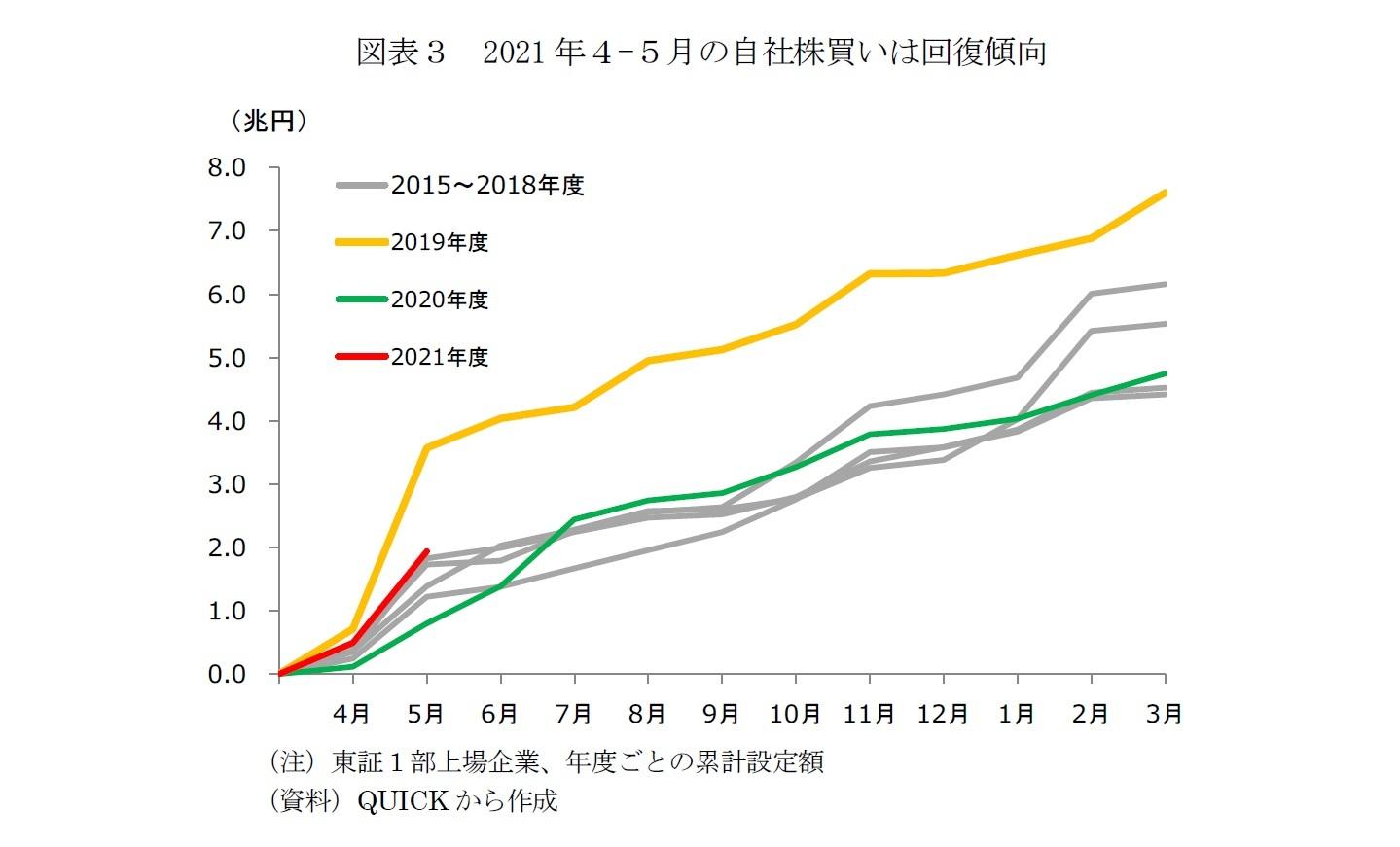 図表3 2021年4-5月の自社株買いは回復傾向