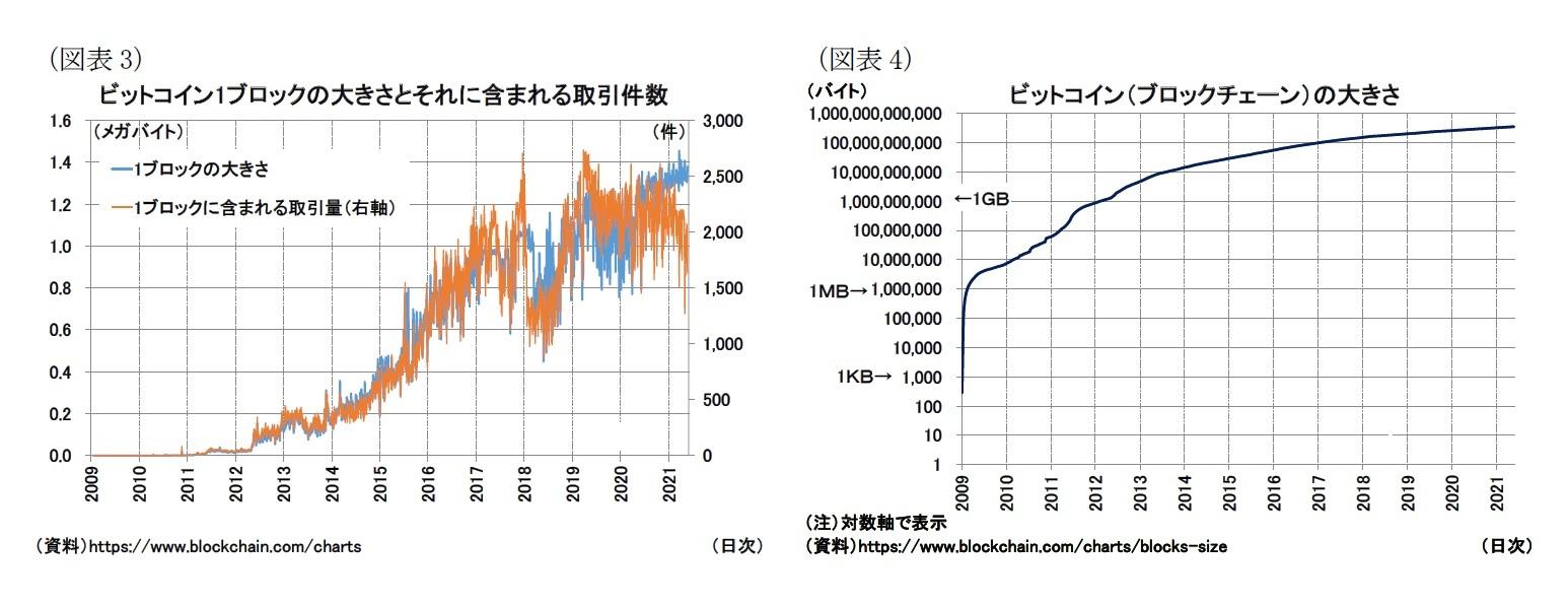 (図表3)ビットコイン1ブロックの大きさとそれに含まれる取引件数/(図表4)ビットコイン(ブロックチェーン)の大きさ