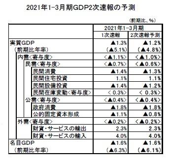 2021年1-3月期GDP2次速報の予測