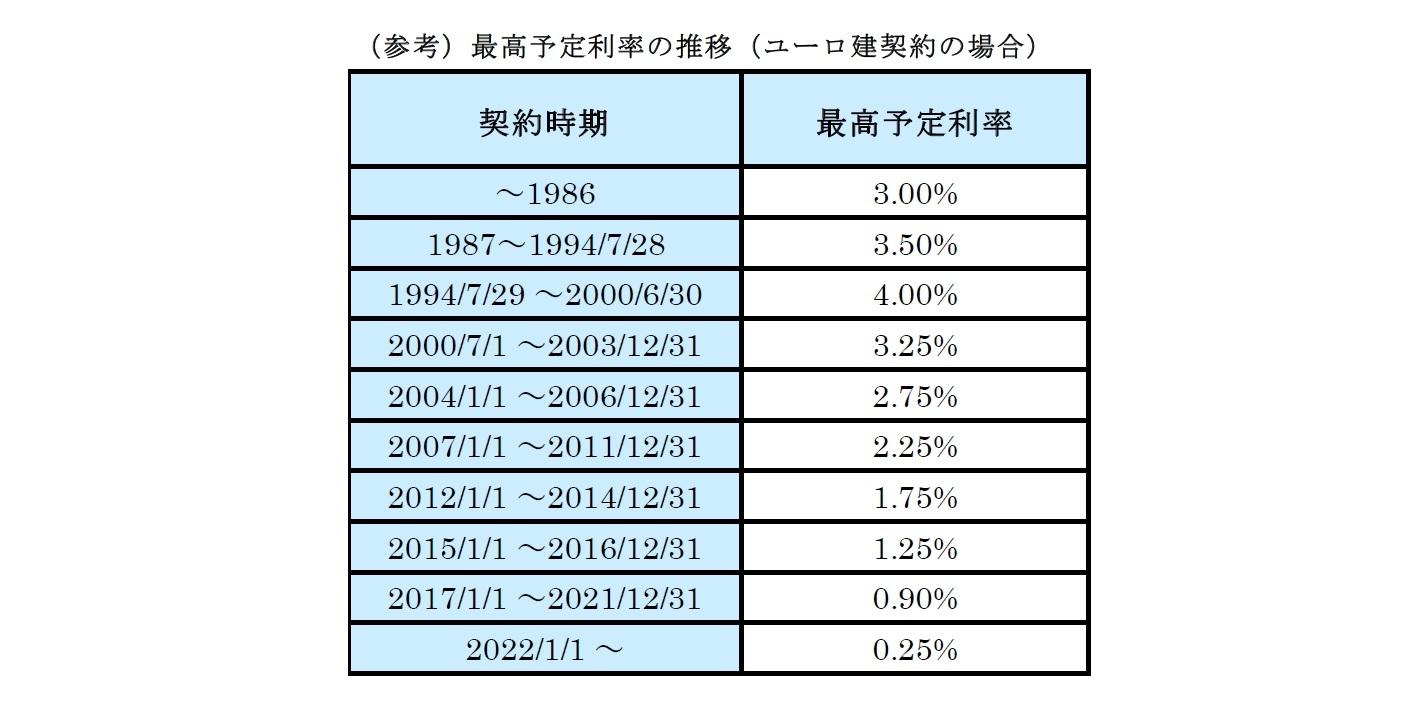 (参考)最高予定利率の推移(ユーロ建契約の場合)