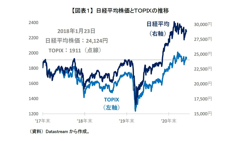 【図表1】 日経平均株価とTOPIXの推移
