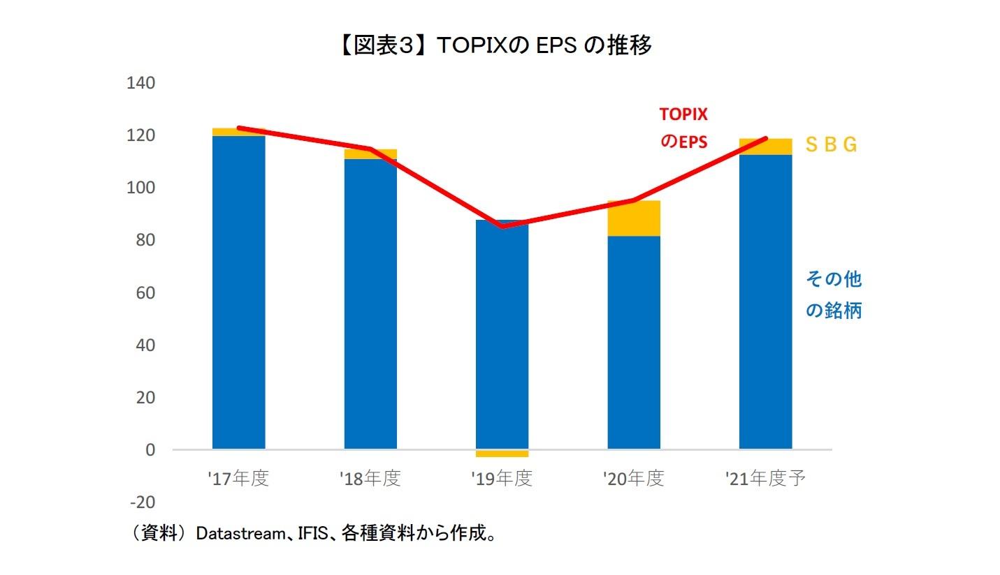 【図表3】 TOPIXのEPSの推移