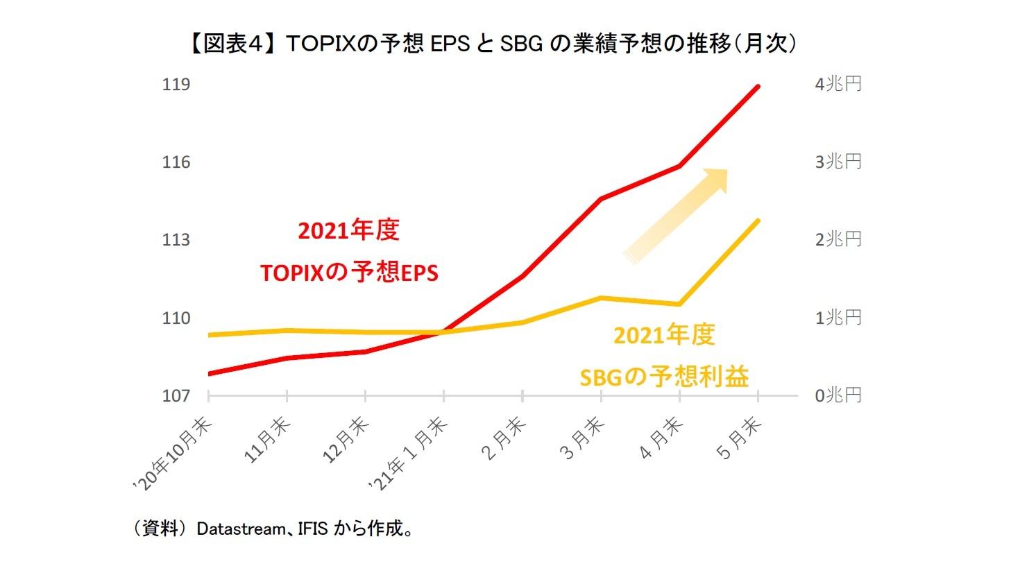 【図表4】 TOPIXの予想EPSとSBGの業績予想の推移(月次)
