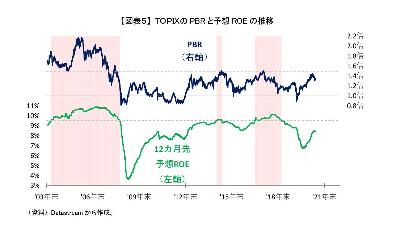 【図表5】 TOPIXのPBRと予想ROEの推移