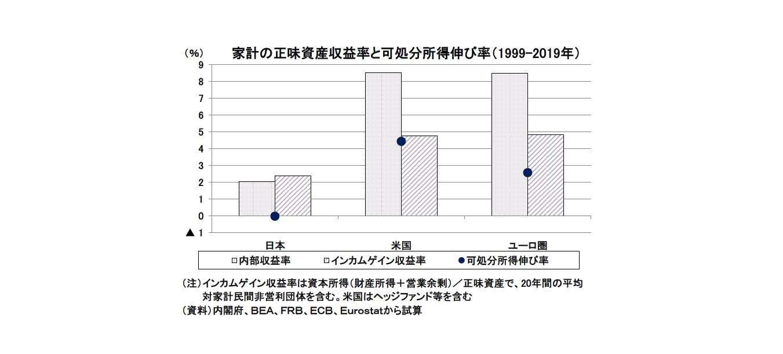 家計の正味資産収益率と可処分所得伸び率(1999-2019年)