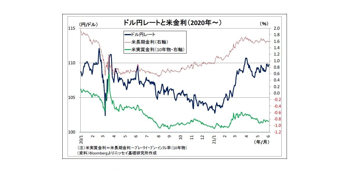 ドル円レートと米金利(2020年~)