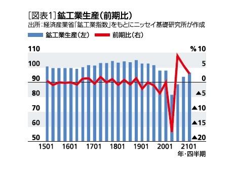 [図表1]鉱工業生産(前期比)
