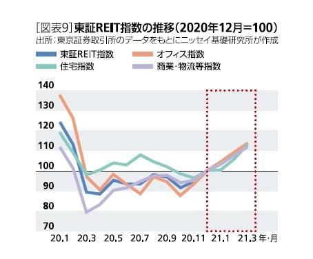 [図表9]証REIT指数の推移(2020年12月=100)