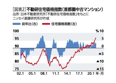 [図表2]不動研住宅価格指数(首都圏中古マンション)
