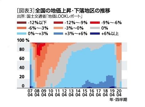 [図表3]全国の地価上昇・下落地区の推移