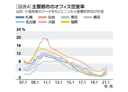 [図表4]主要都市のオフィス空室率