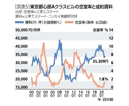 [図表5]東京都心部Aクラスビルの空室率と成約賃料