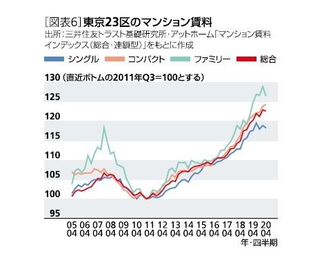 [図表6]東京23区のマンション賃料